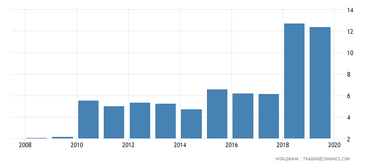 albania international debt issues to gdp percent wb data