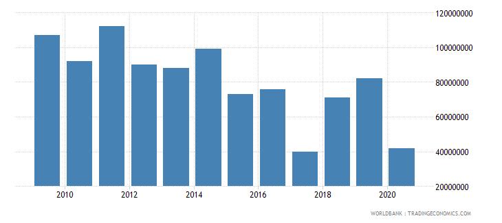 albania international tourism expenditures for passenger transport items us dollar wb data