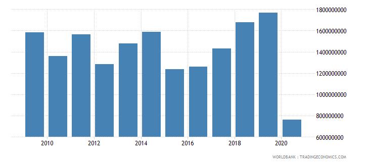 albania international tourism expenditures for travel items us dollar wb data