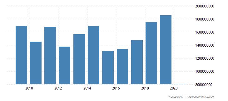 albania international tourism expenditures us dollar wb data