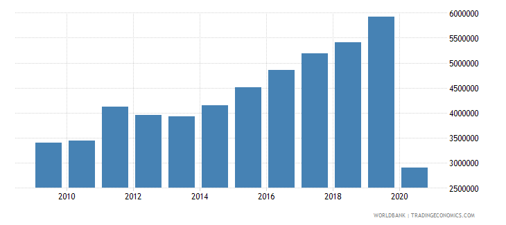 albania international tourism number of departures wb data