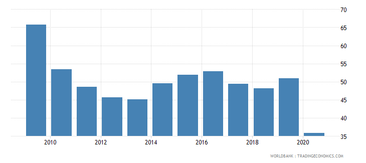 albania international tourism receipts percent of total exports wb data