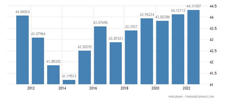 albania labor force female percent of total labor force wb data