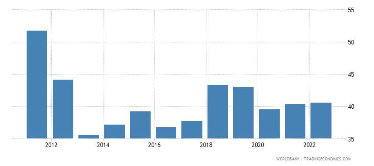 albania labor force participation rate for ages 15 24 male percent modeled ilo estimate wb data