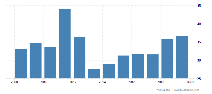 albania labor force participation rate for ages 15 24 total percent national estimate wb data