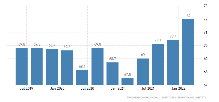 Albania Labor Force Participation Rate