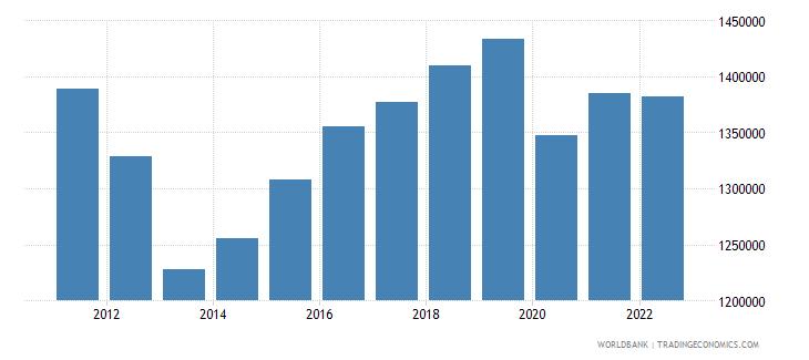 albania labor force total wb data