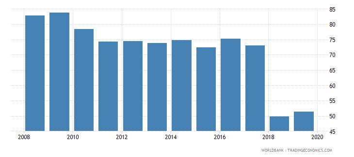 albania labor force with advanced education female percent of female labor force wb data