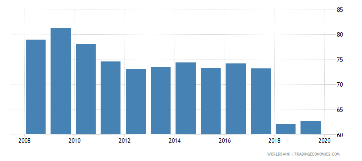 albania labor force with advanced education percent of total wb data