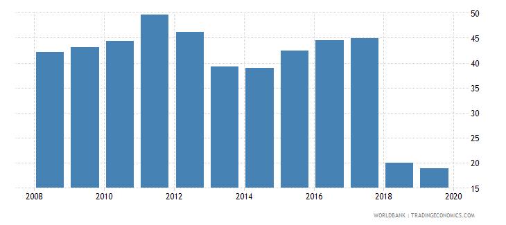 albania labor force with basic education female percent of female labor force wb data