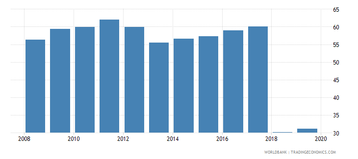 albania labor force with basic education male percent of male labor force wb data