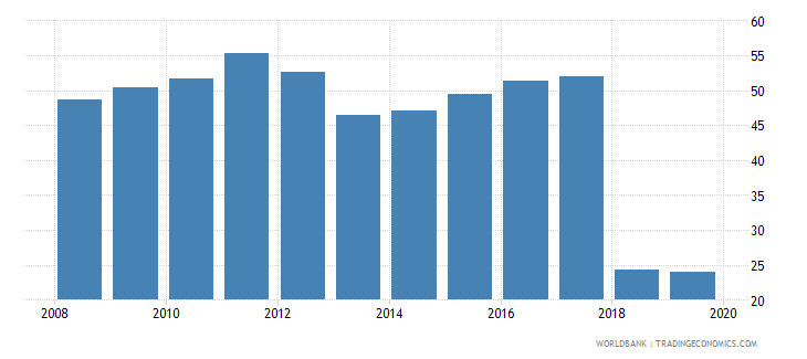 albania labor force with basic education percent of total wb data