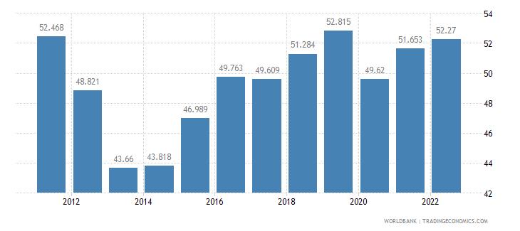 albania labor participation rate female percent of female population ages 15 plus  wb data