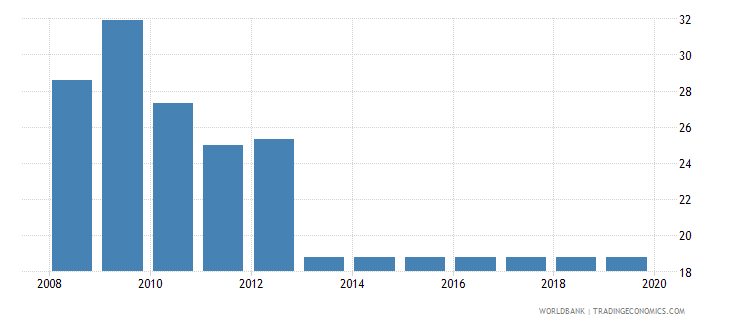 albania labor tax and contributions percent of commercial profits wb data