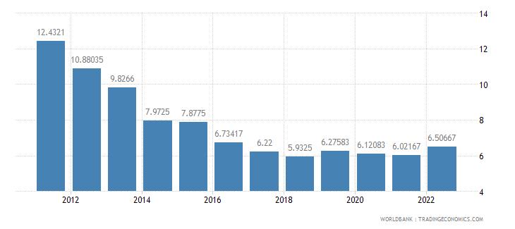 albania lending interest rate percent wb data