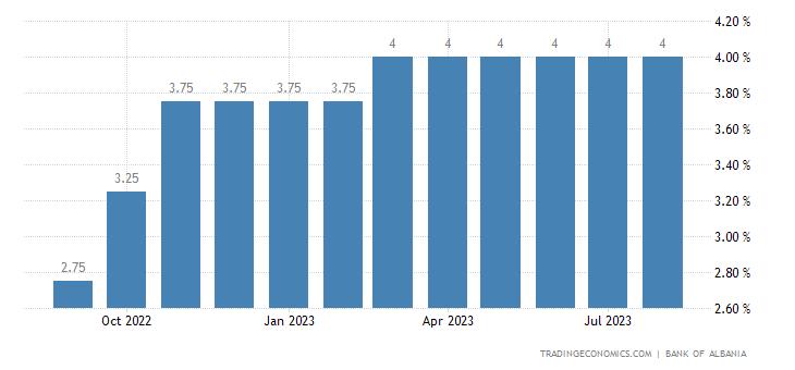 Albania Overnight Lending Rate