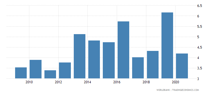 albania liner shipping connectivity index maximum value in 2004  100 wb data