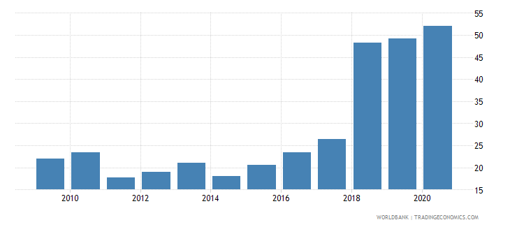 albania liquid assets to deposits and short term funding percent wb data