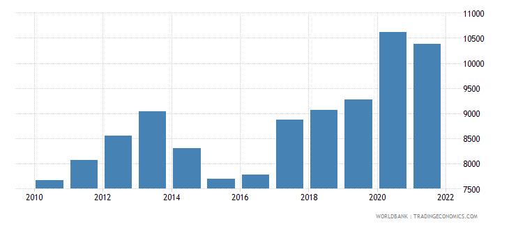 albania liquid liabilities in millions usd 2000 constant wb data