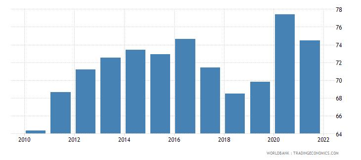 albania liquid liabilities to gdp percent wb data