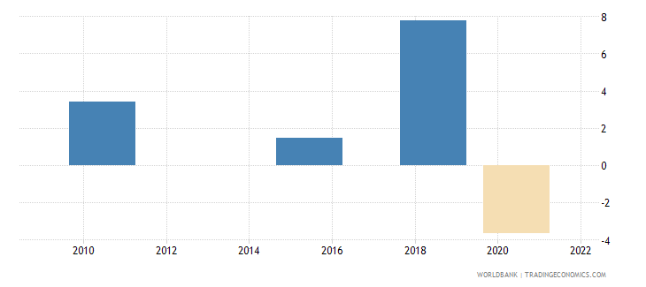albania loans from nonresident banks net to gdp percent wb data