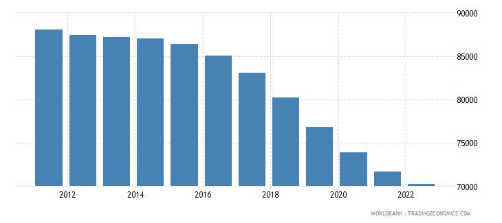 albania male population 00 04 wb data
