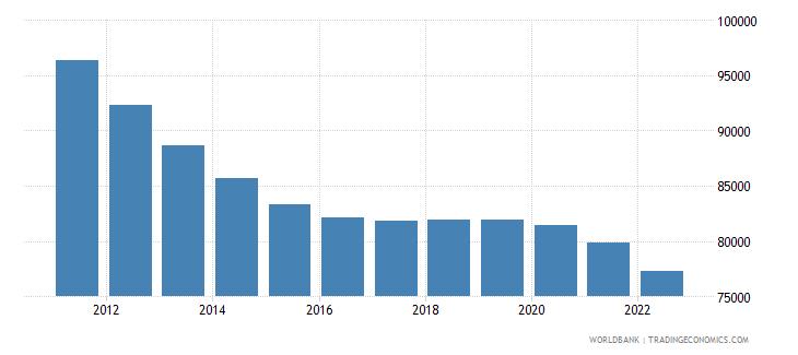 albania male population 05 09 wb data