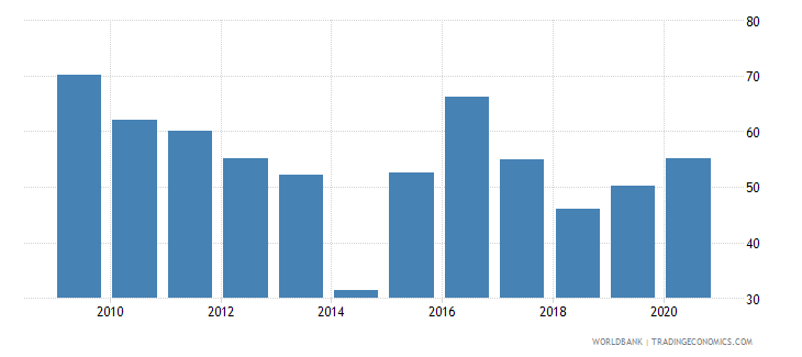 albania manufactures exports percent of merchandise exports wb data