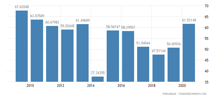 albania manufactures imports percent of merchandise imports wb data