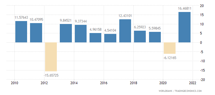 albania manufacturing value added annual percent growth wb data