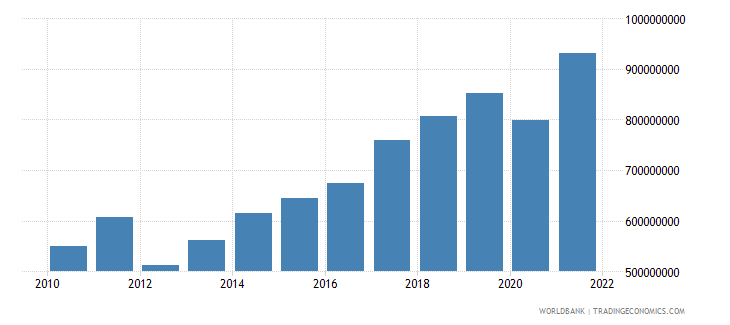 albania manufacturing value added constant 2000 us dollar wb data
