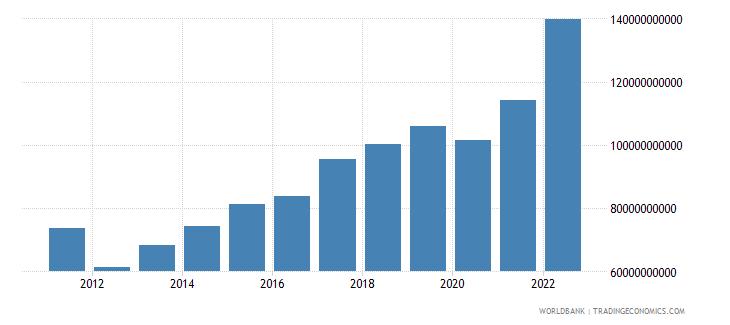 albania manufacturing value added current lcu wb data