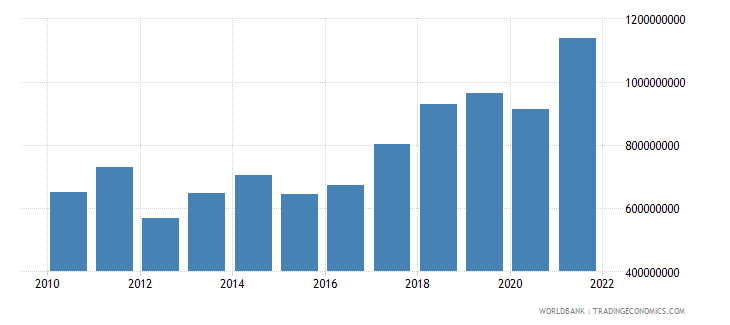albania manufacturing value added us dollar wb data