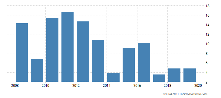 albania medium and high tech exports percent manufactured exports wb data