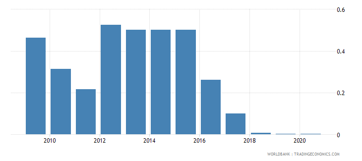 albania merchandise exports by the reporting economy residual percent of total merchandise exports wb data