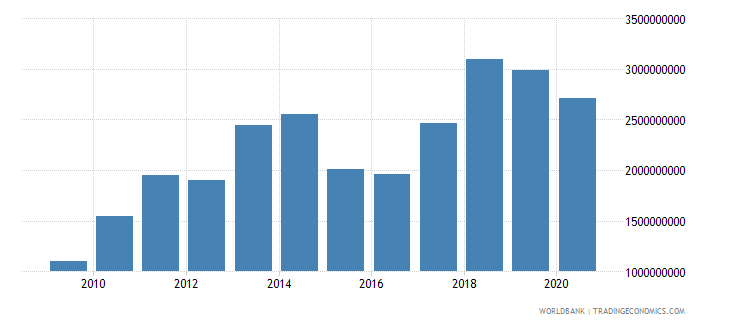 albania merchandise exports by the reporting economy us dollar wb data