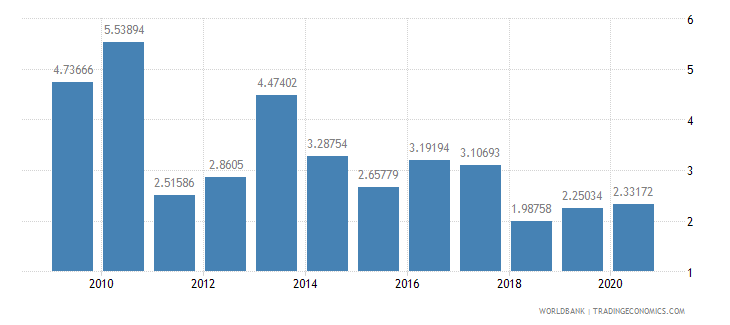 albania merchandise exports to developing economies in east asia  pacific percent of total merchandise exports wb data