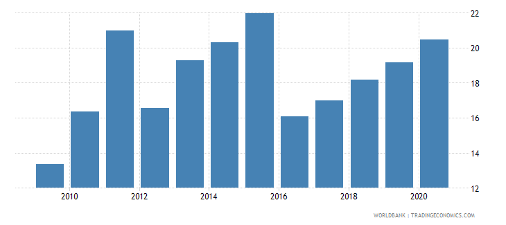 albania merchandise exports to developing economies in europe  central asia percent of total merchandise exports wb data