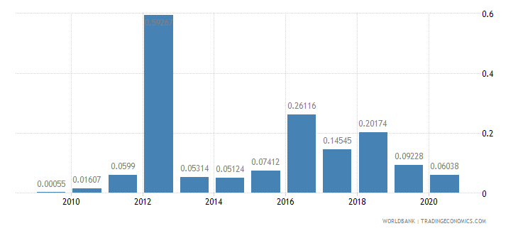 albania merchandise exports to developing economies in south asia percent of total merchandise exports wb data