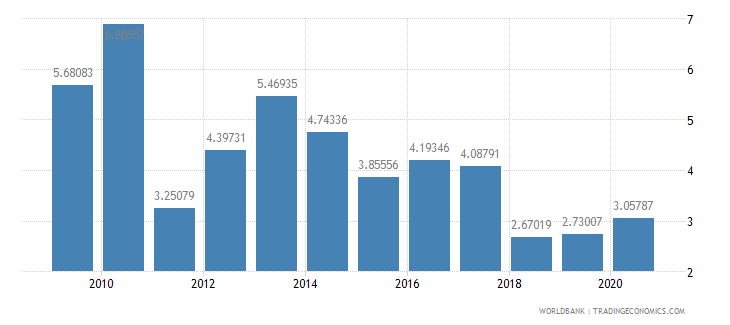 albania merchandise exports to developing economies outside region percent of total merchandise exports wb data