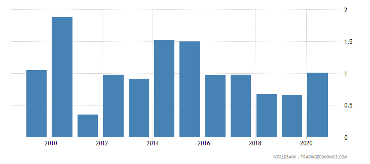 albania merchandise exports to economies in the arab world percent of total merchandise exports wb data