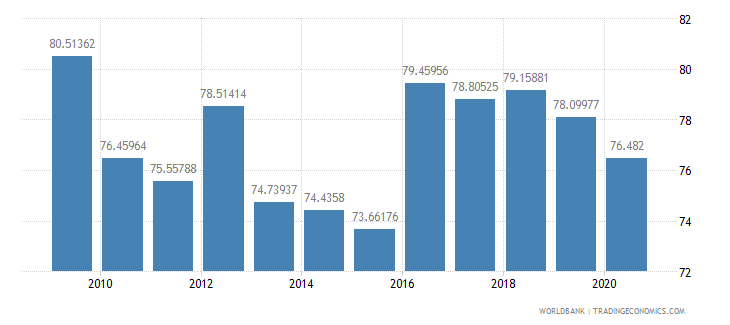albania merchandise exports to high income economies percent of total merchandise exports wb data