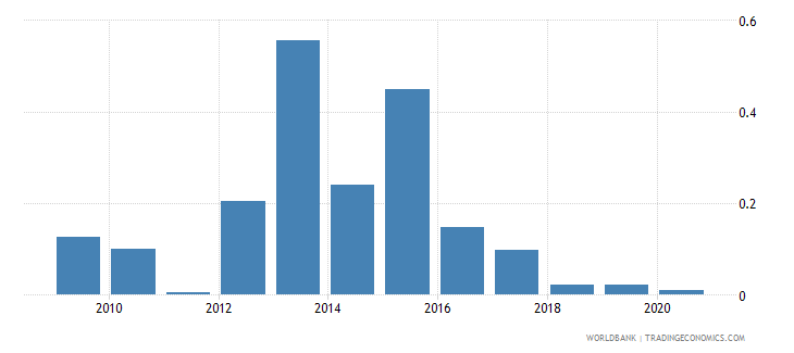 albania merchandise imports by the reporting economy residual percent of total merchandise imports wb data