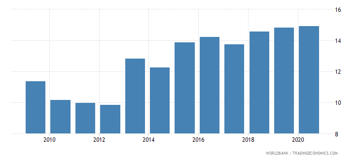 albania merchandise imports from developing economies outside region percent of total merchandise imports wb data