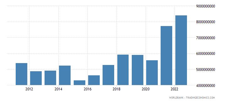 albania merchandise imports us dollar wb data