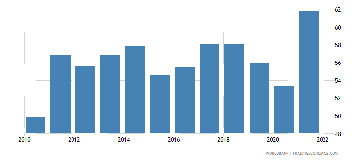 albania merchandise trade percent of gdp wb data