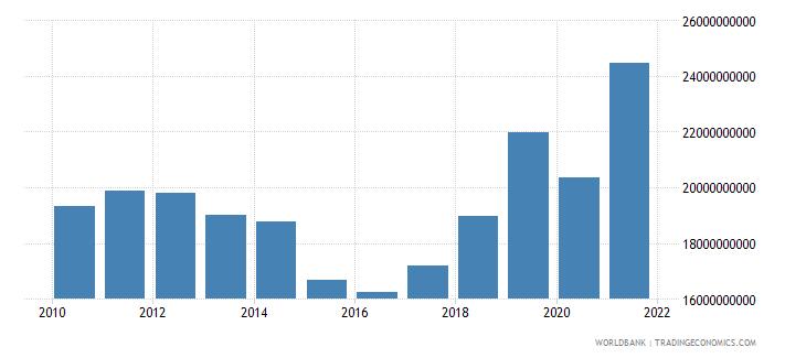 albania military expenditure current lcu wb data