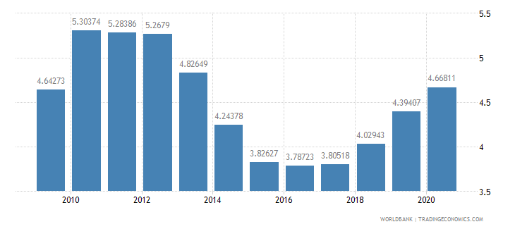 albania military expenditure percent of central government expenditure wb data