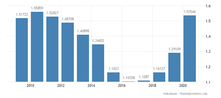 albania military expenditure percent of gdp wb data