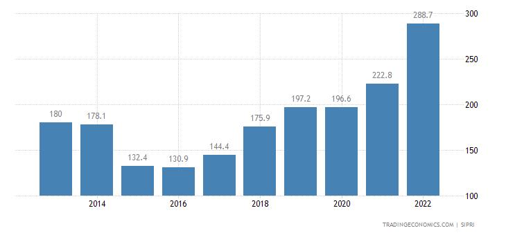 Albania Military Expenditure
